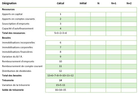 prévisionnel financier : plan de financement fictif